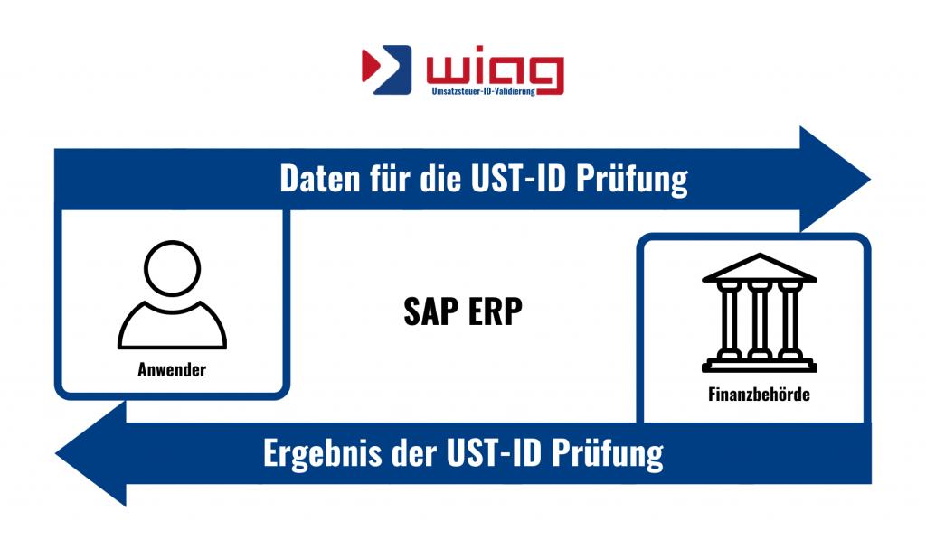SAP Umsatzsteuer automatisch erkennen