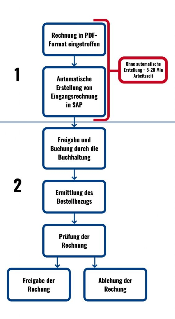 SAP Eingangsrechnungen