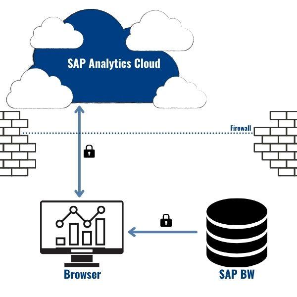SAP Analytics Cloud Datenverbindung