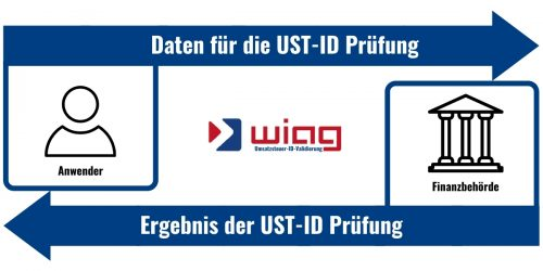 SAP Umsatzsteuer-ID-Validierung