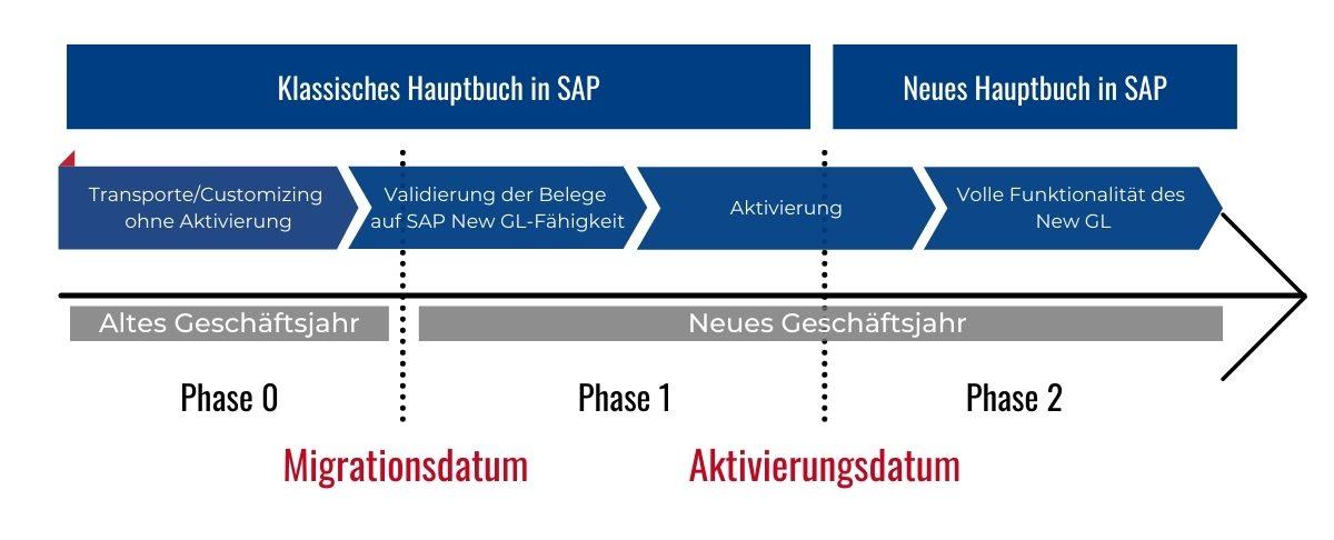 Ablauf Migration der neuen Hauptbuchhaltung